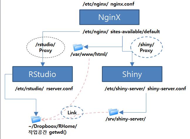 Server간 연결 :: NginX – Shiny – onesixx com